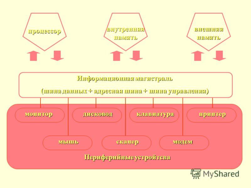 Информационная магистраль (шина данных + адресная шина + шина управления) процессор внутренняя память внешняя память монитордисководклавиатурапринтер мышьсканермодем Периферийные устройтсва