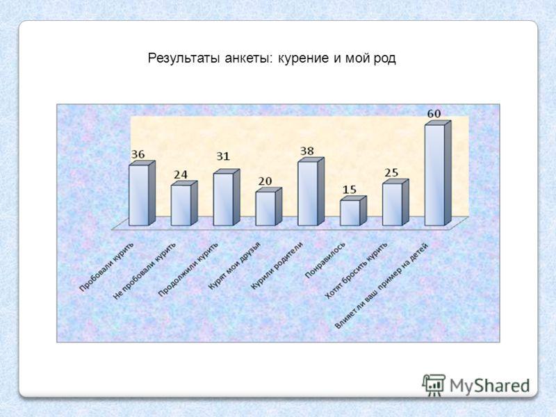 Результаты анкеты: курение и мой род