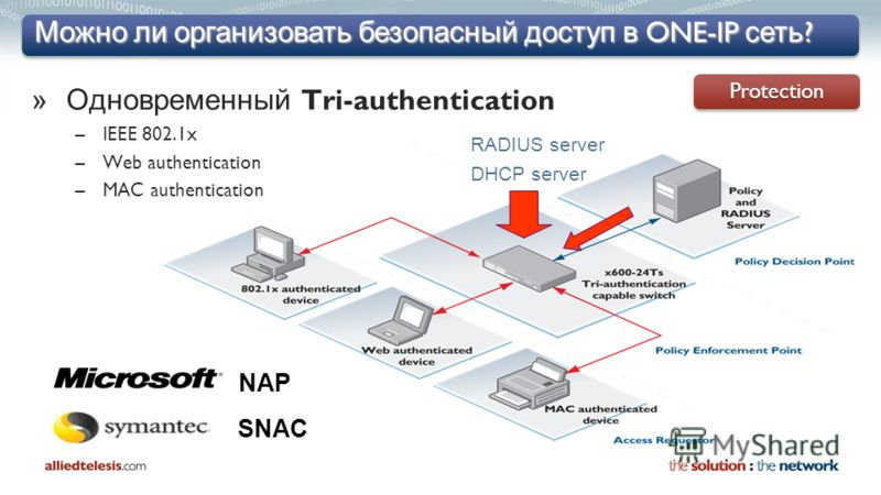 Можно ли организовать безопасный доступ в ONE-IP сеть ? »Одновременный Tri-authentication –IEEE 802.1x –Web authentication –MAC authentication RADIUS server DHCP server NAP SNACProtectionProtection