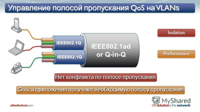 Управление полосой пропускания QoS на VLAN s PerformancePerformance IsolationIsolation IEEE802.1ad or Q-in-Q IEEE802.1ad or Q-in-Q IEEE802.1Q Нет конфликта по полосе пропускания Critical приложения получают необходимую полосу пропускания