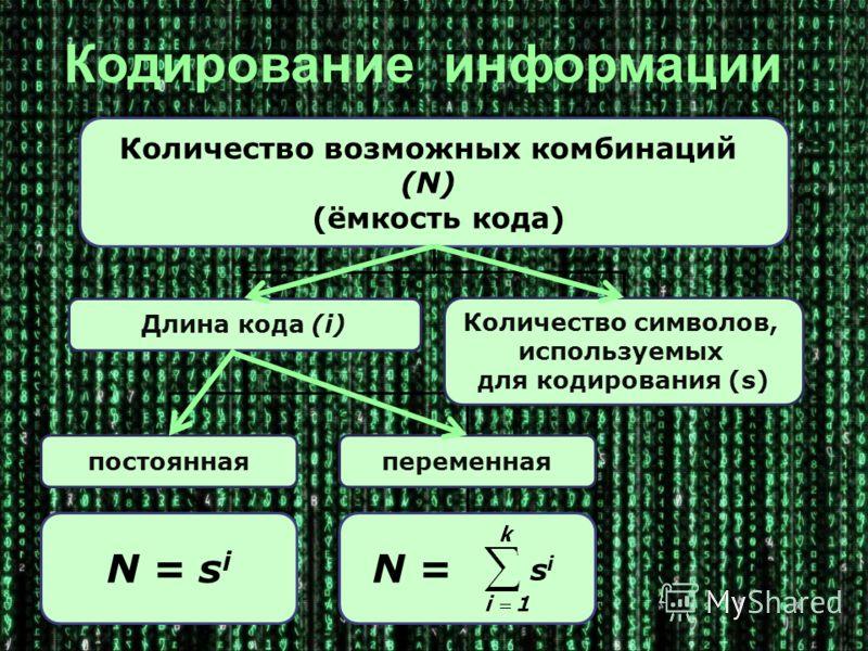 Количество возможных комбинаций (N) (ёмкость кода) Длина кода (i) Количество символов, используемых для кодирования (s) постояннаяпеременная N = s i N = Кодирование информации sisi