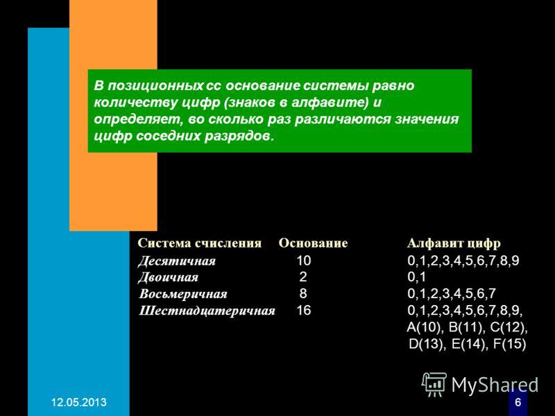 12.05.20136 Система счисленияОснование Алфавит цифр Десятичная 10 0,1,2,3,4,5,6,7,8,9 Двоичная 2 0,1 Восьмеричная 8 0,1,2,3,4,5,6,7 Шестнадцатеричная 16 0,1,2,3,4,5,6,7,8,9, А(10), В(11), C(12), D(13), E(14), F(15) В позиционных сс основание системы