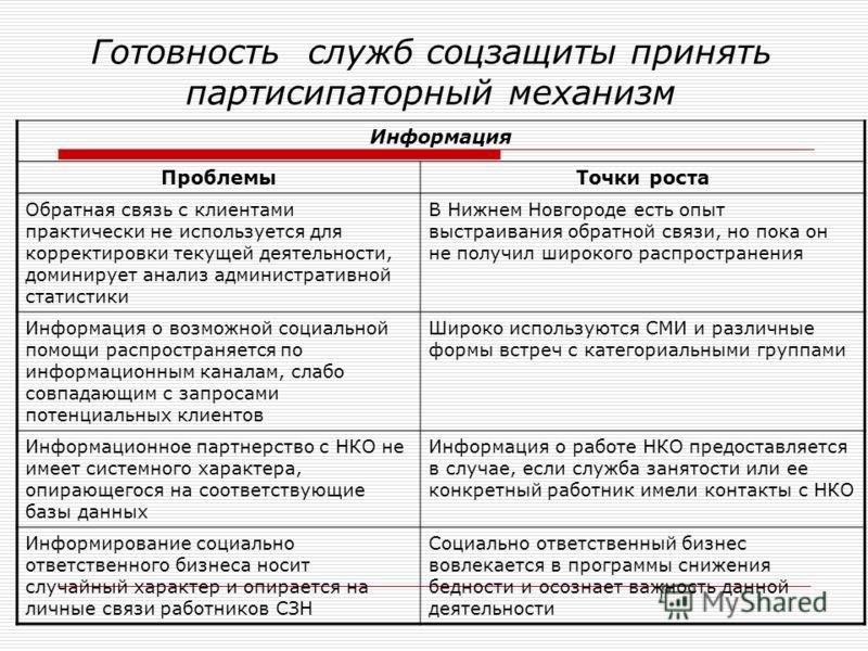 Готовность служб соцзащиты принять партисипаторный механизм Информация ПроблемыТочки роста Обратная связь с клиентами практически не используется для корректировки текущей деятельности, доминирует анализ административной статистики В Нижнем Новгороде