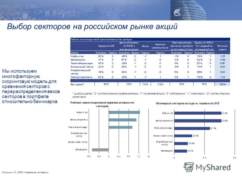 Выбор секторов на российском рынке акций * шкала оценок: