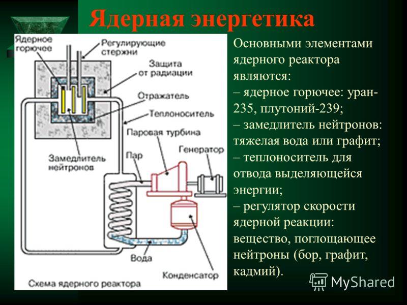 Ядерная энергетика Основными элементами ядерного реактора являются: – ядерное горючее: уран- 235, плутоний-239; – замедлитель нейтронов: тяжелая вода или графит; – теплоноситель для отвода выделяющейся энергии; – регулятор скорости ядерной реакции: в