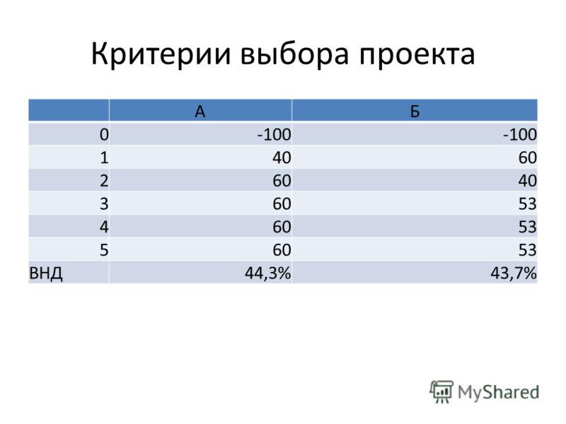 Критерии выбора проекта АБ 0-100 14060 2 40 36053 46053 56053 ВНД44,3%43,7%