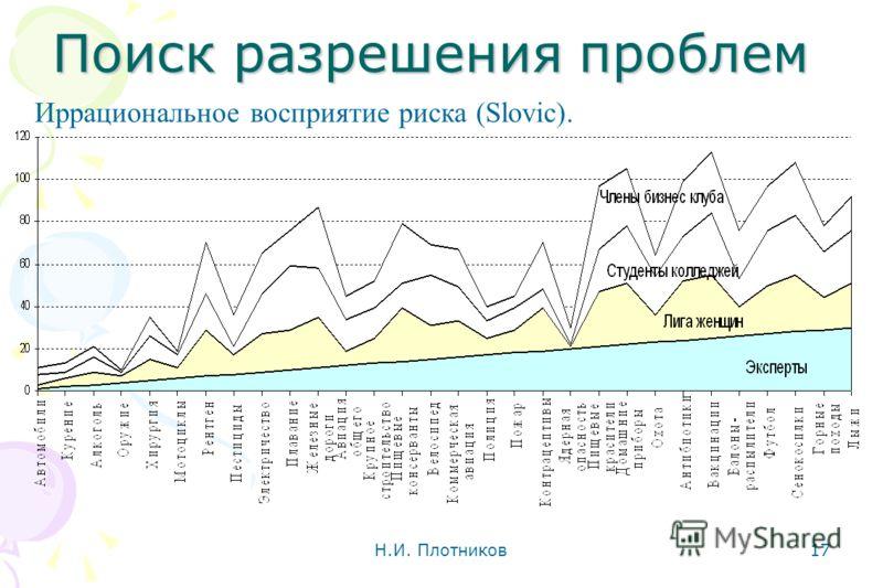 Поиск разрешения проблем Н.И. Плотников 17 Иррациональное восприятие риска (Slovic).