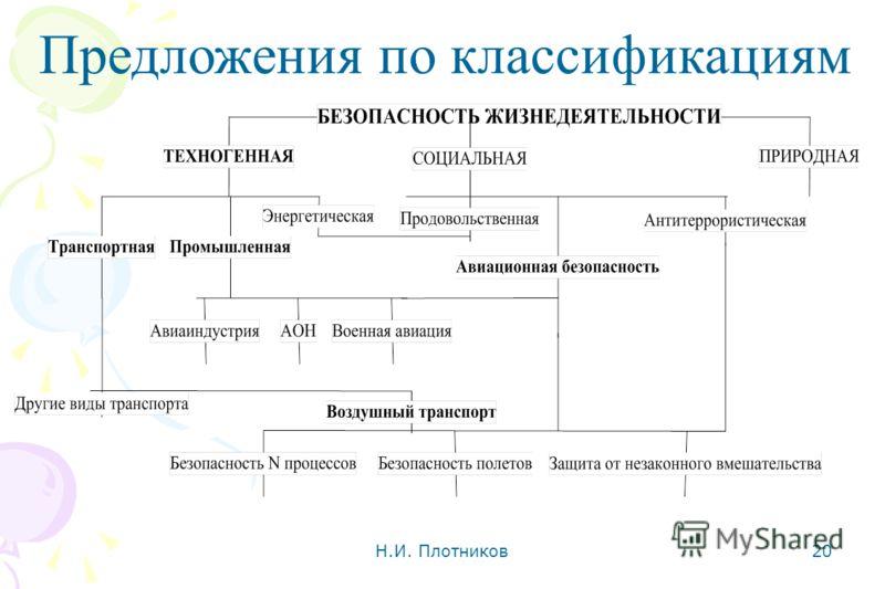 Н.И. Плотников 20 Предложения по классификациям
