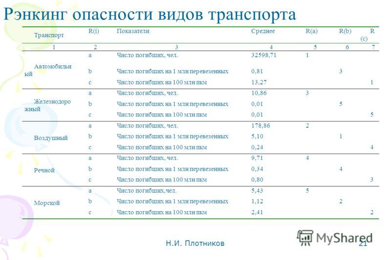 Н.И. Плотников 21 Рэнкинг опасности видов транспорта Транспорт R(i)ПоказателиСреднееR(a)R(b)R (c) 1 234567 Автомобильн ый aЧисло погибших, чел.32598,711 bЧисло погибших на 1 млн перевезенных0,813 cЧисло погибших на 100 млн пкм13,271 Железнодоро жный
