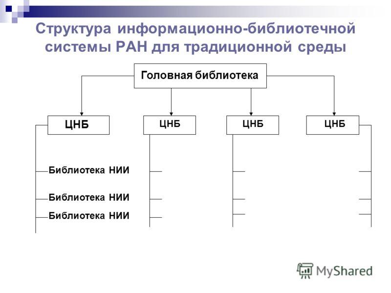Структура информационно-библиотечной системы РАН для традиционной среды Головная библиотека ЦНБ Библиотека НИИ