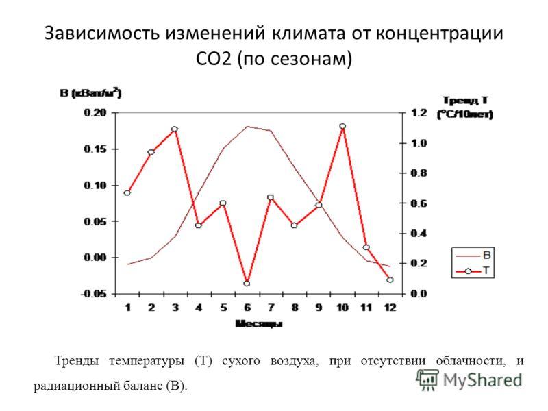 Зависимость изменений климата от концентрации СО2 (по сезонам) Тренды температуры (Т) сухого воздуха, при отсутствии облачности, и радиационный баланс (В).
