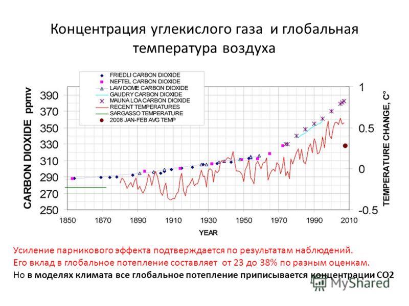 Концентрация углекислого газа и глобальная температура воздуха Усиление парникового эффекта подтверждается по результатам наблюдений. Его вклад в глобальное потепление составляет от 23 до 38% по разным оценкам. Но в моделях климата все глобальное пот