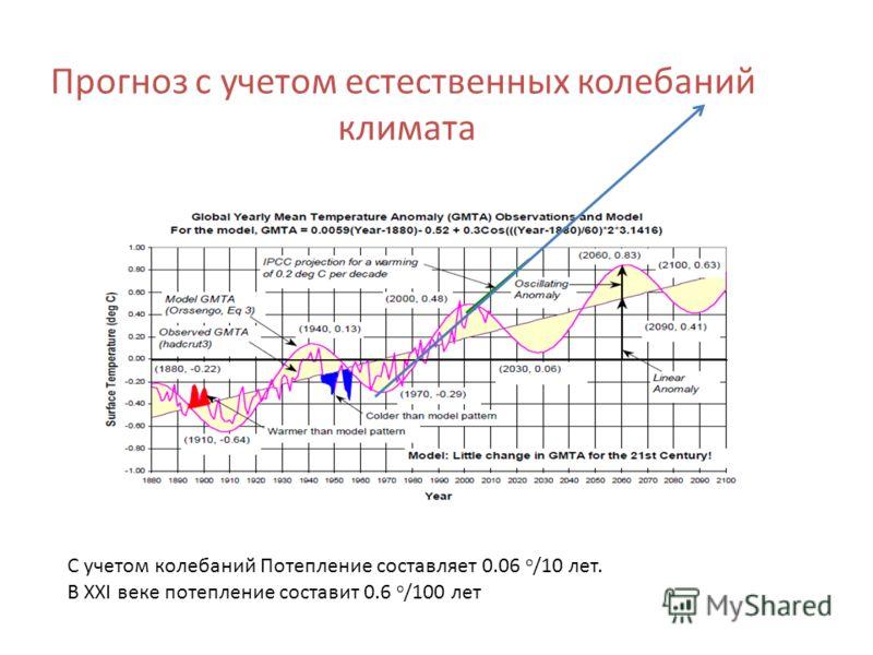 Прогноз с учетом естественных колебаний климата С учетом колебаний Потепление составляет 0.06 о /10 лет. В ХХI веке потепление составит 0.6 о /100 лет