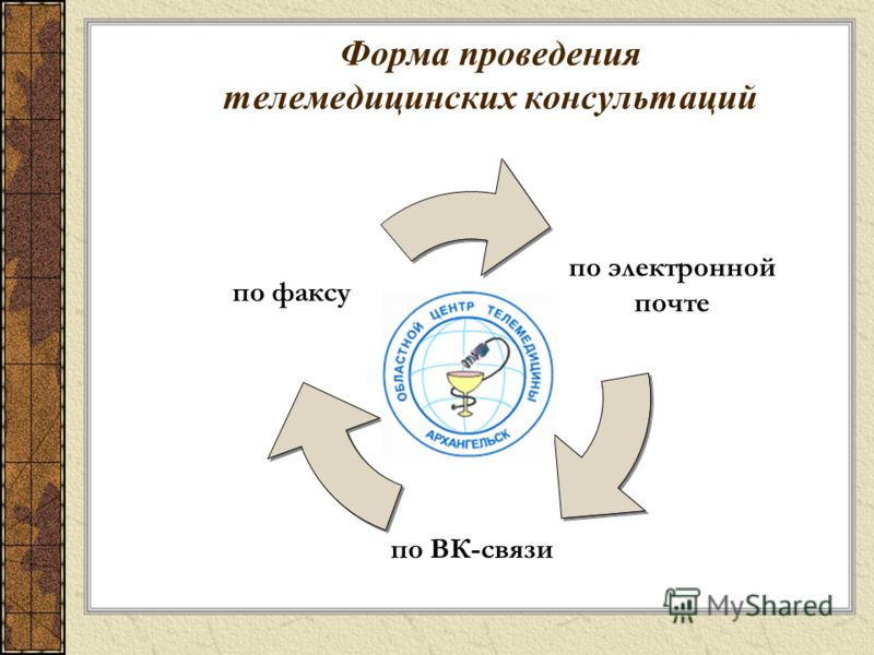 Форма проведения телемедицинских консультаций по факсу по электронной почте по ВК-связи
