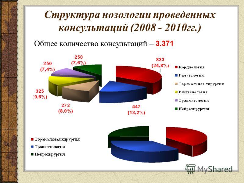 Структура нозологии проведенных консультаций (2008 - 2010гг.) Общее количество консультаций – 3.371