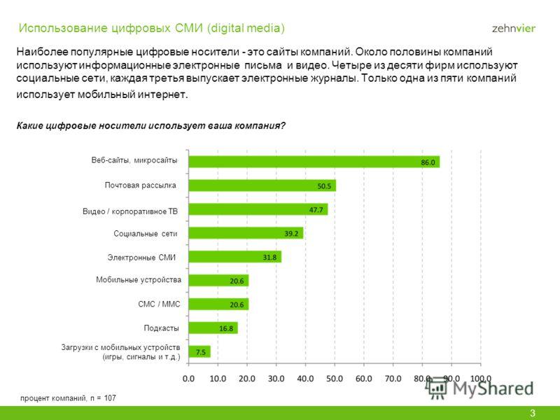 Использование цифровых СМИ (digital media) Наиболее популярные цифровые носители - это сайты компаний. Около половины компаний используют информационные электронные письма и видео. Четыре из десяти фирм используют социальные сети, каждая третья выпус
