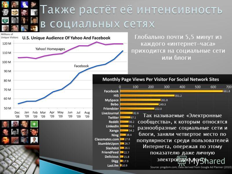 Глобально почти 5,5 минут из каждого «интернет-часа» приходится на социальные сети или блоги Так называемые «Электронные сообщества», к которым относятся разнообразные социальные сети и блоги, заняли четвертое место по популярности среди пользователе