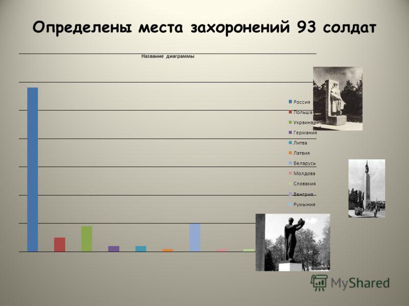 Определены места захоронений 93 солдат