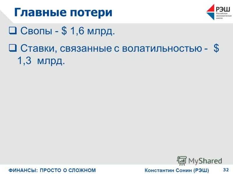 Главные потери Свопы - $ 1,6 млрд. Ставки, связанные с волатильностью - $ 1,3 млрд. 32 ФИНАНСЫ: ПРОСТО О СЛОЖНОМ Константин Сонин (РЭШ)