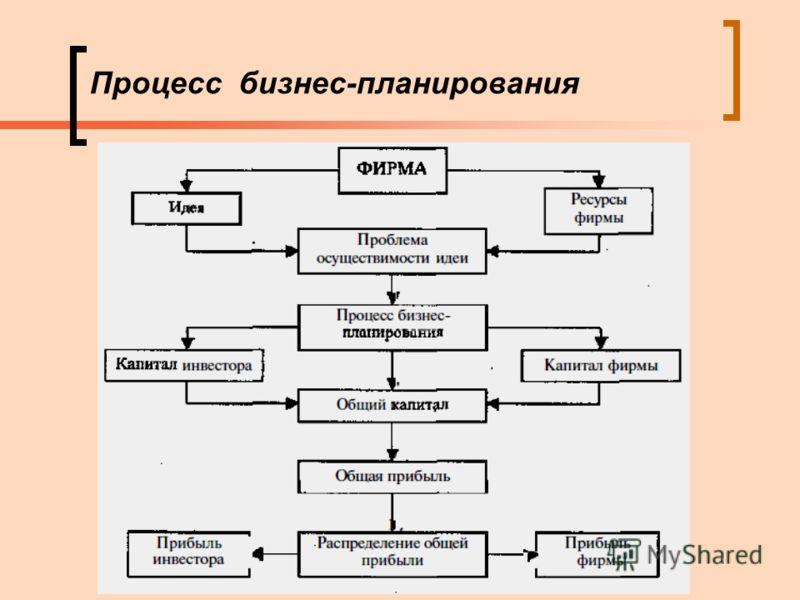 Процесс бизнес-планирования