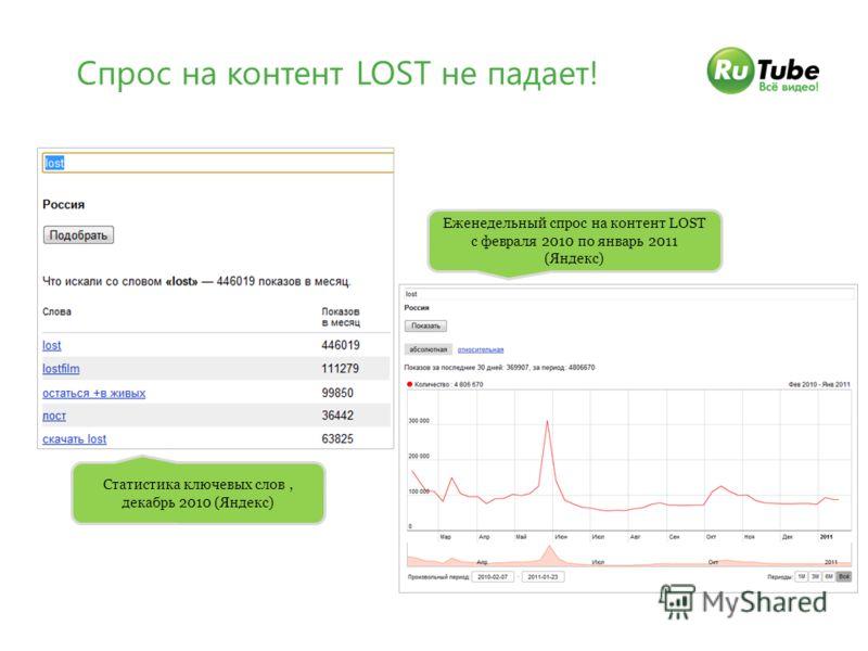 Спрос на контент LOST не падает! Статистика ключевых слов, декабрь 2010 (Яндекс) Еженедельный спрос на контент LOST с февраля 2010 по январь 2011 (Яндекс)