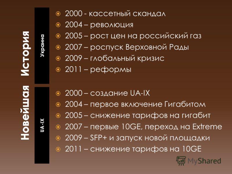 Украина UA-IX 2000 - кассетный скандал 2004 – революция 2005 – рост цен на российский газ 2007 – роспуск Верховной Рады 2009 – глобальный кризис 2011 – реформы 2000 – создание UA-IX 2004 – первое включение Гигабитом 2005 – снижение тарифов на гигабит