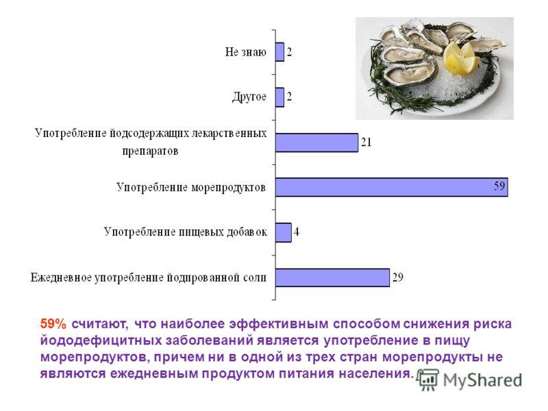59% считают, что наиболее эффективным способом снижения риска йододефицитных заболеваний является употребление в пищу морепродуктов, причем ни в одной из трех стран морепродукты не являются ежедневным продуктом питания населения.