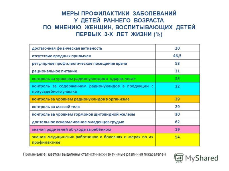 МЕРЫ ПРОФИЛАКТИКИ ЗАБОЛЕВАНИЙ У ДЕТЕЙ РАННЕГО ВОЗРАСТА ПО МНЕНИЮ ЖЕНЩИН, ВОСПИТЫВАЮЩИХ ДЕТЕЙ ПЕРВЫХ 3-Х ЛЕТ ЖИЗНИ (%) Примечание: цветом выделены статистически значимые различия показателей достаточная физическая активность20 отсутствие вредных привы
