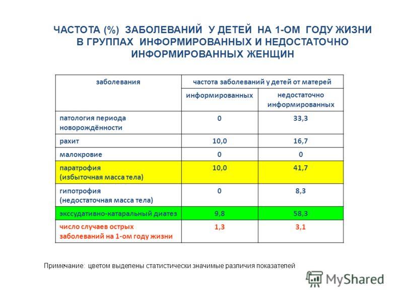 ЧАСТОТА (%) ЗАБОЛЕВАНИЙ У ДЕТЕЙ НА 1-ОМ ГОДУ ЖИЗНИ В ГРУППАХ ИНФОРМИРОВАННЫХ И НЕДОСТАТОЧНО ИНФОРМИРОВАННЫХ ЖЕНЩИН Примечание: цветом выделены статистически значимые различия показателей заболеваниячастота заболеваний у детей от матерей информированн