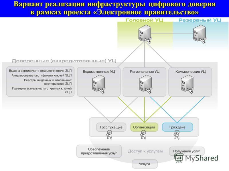 Альтернатива «Электронному правительству» – консервация «столоначальной вертикали»