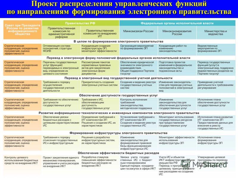 Вариант реализации инфраструктуры цифрового доверия в рамках проекта «Электронное правительство»