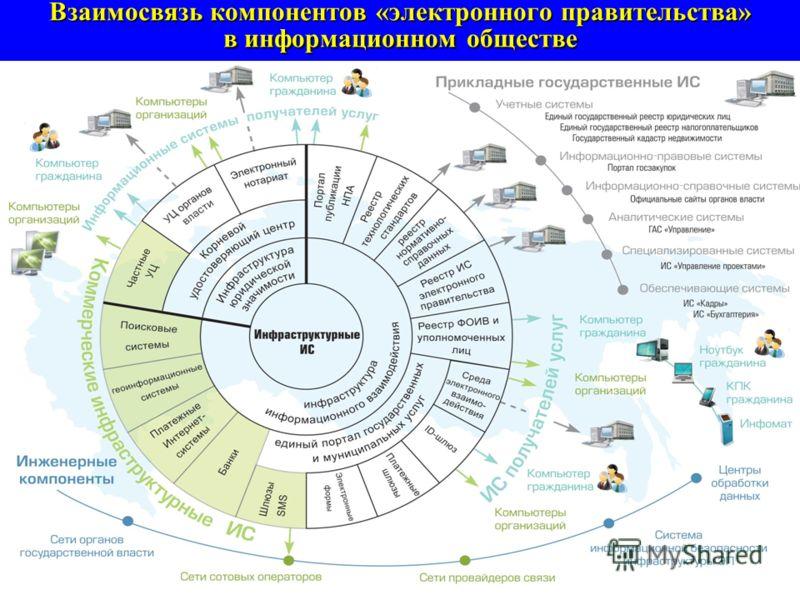 Ключевые компоненты инфраструктуры электронного правительства в составе федерального и регионального сегментов
