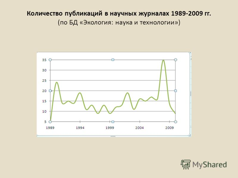 Количество публикаций в научных журналах 1989-2009 гг. (по БД «Экология: наука и технологии»)