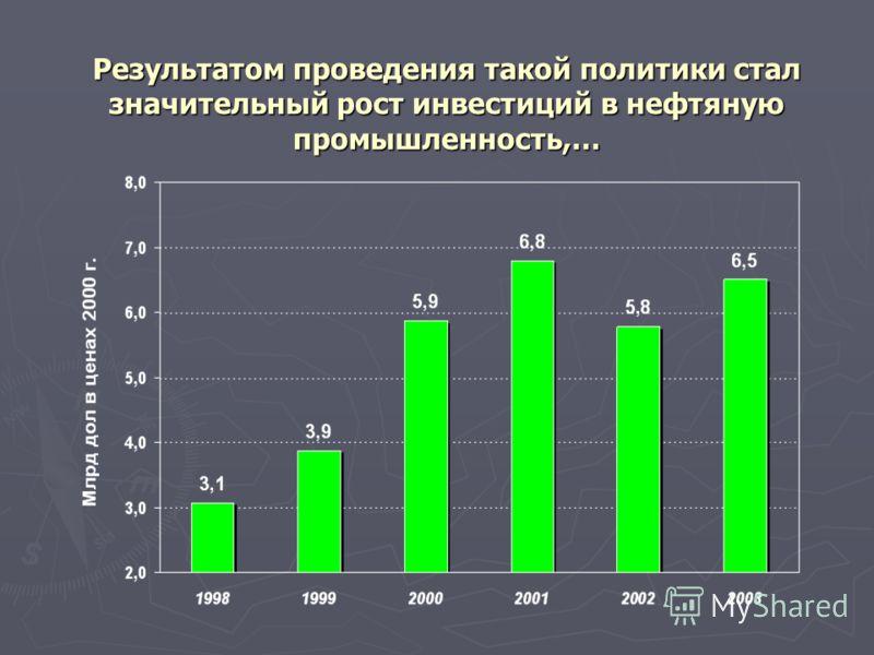 Результатом проведения такой политики стал значительный рост инвестиций в нефтяную промышленность,…
