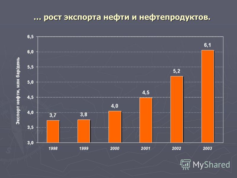 … рост экспорта нефти и нефтепродуктов.
