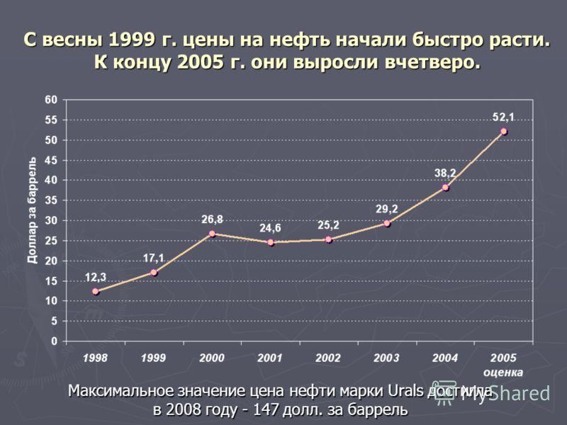 С весны 1999 г. цены на нефть начали быстро расти. К концу 2005 г. они выросли вчетверо. Максимальное значение цена нефти марки Urals достигла в 2008 году - 147 долл. за баррель