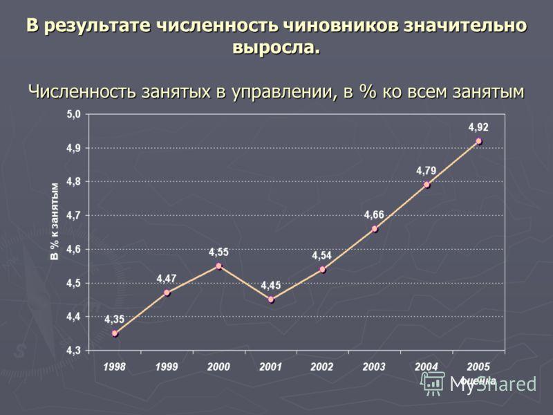 В результате численность чиновников значительно выросла. Численность занятых в управлении, в % ко всем занятым
