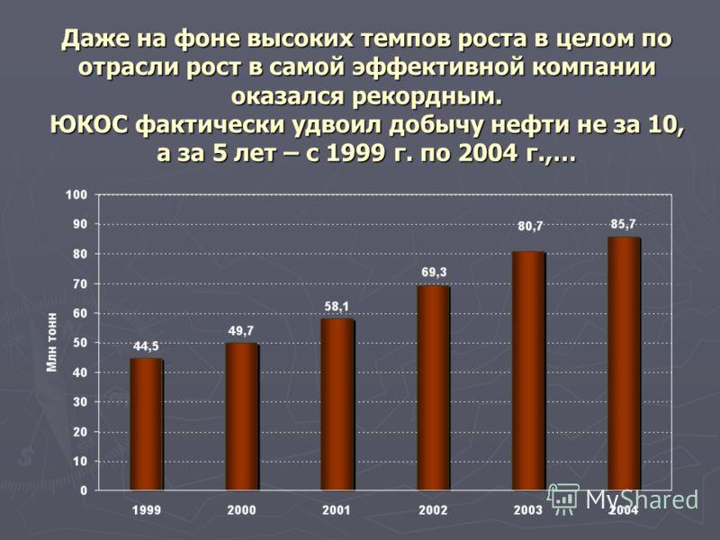 Даже на фоне высоких темпов роста в целом по отрасли рост в самой эффективной компании оказался рекордным. ЮКОС фактически удвоил добычу нефти не за 10, а за 5 лет – с 1999 г. по 2004 г.,…