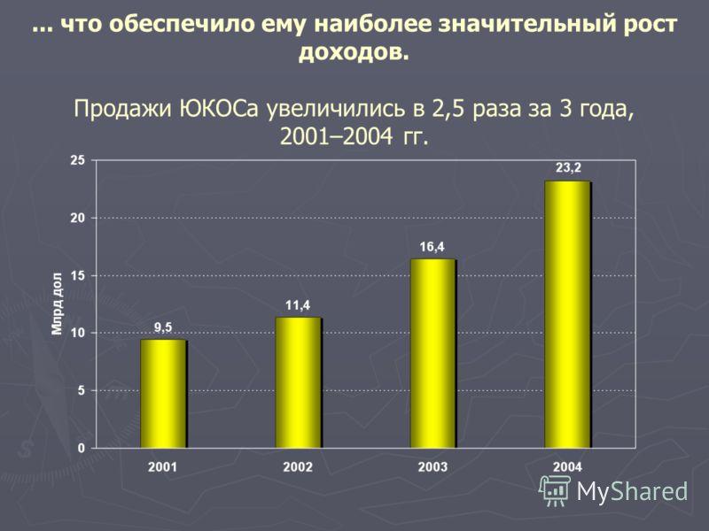 ... что обеспечило ему наиболее значительный рост доходов. Продажи ЮКОСа увеличились в 2,5 раза за 3 года, 2001–2004 гг.