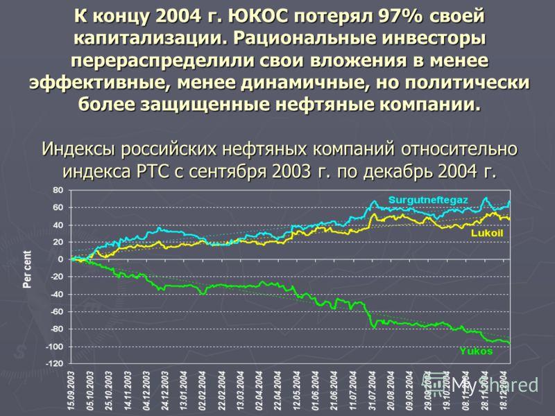 К концу 2004 г. ЮКОС потерял 97% своей капитализации. Рациональные инвесторы перераспределили свои вложения в менее эффективные, менее динамичные, но политически более защищенные нефтяные компании. Индексы российских нефтяных компаний относительно ин