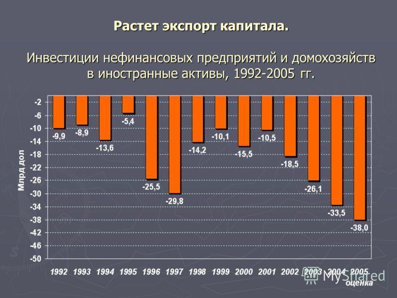 Растет экспорт капитала. Инвестиции нефинансовых предприятий и домохозяйств в иностранные активы, 1992-2005 гг.