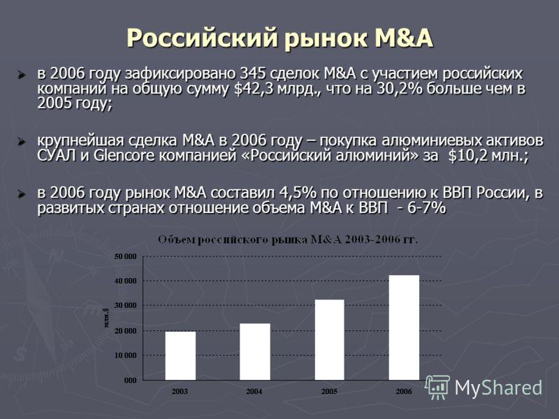 Российский рынок M&A в 2006 году зафиксировано 345 сделок M&A с участием российских компаний на общую сумму $42,3 млрд., что на 30,2% больше чем в 2005 году; в 2006 году зафиксировано 345 сделок M&A с участием российских компаний на общую сумму $42,3