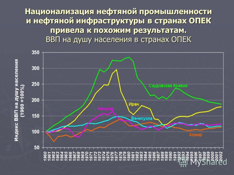 Национализация нефтяной промышленности и нефтяной инфраструктуры в странах ОПЕК привела к похожим результатам. ВВП на душу населения в странах ОПЕК