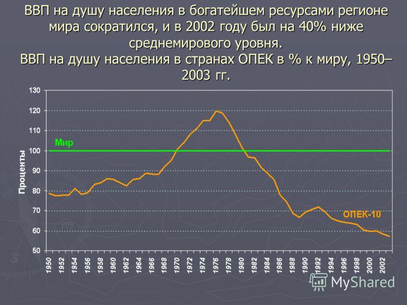 ВВП на душу населения в богатейшем ресурсами регионе мира сократился, и в 2002 году был на 40% ниже среднемирового уровня. ВВП на душу населения в странах ОПЕК в % к миру, 1950– 2003 гг.