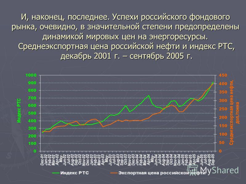 И, наконец, последнее. Успехи российского фондового рынка, очевидно, в значительной степени предопределены динамикой мировых цен на энергоресурсы. Среднеэкспортная цена российской нефти и индекс РТС, декабрь 2001 г. – сентябрь 2005 г.