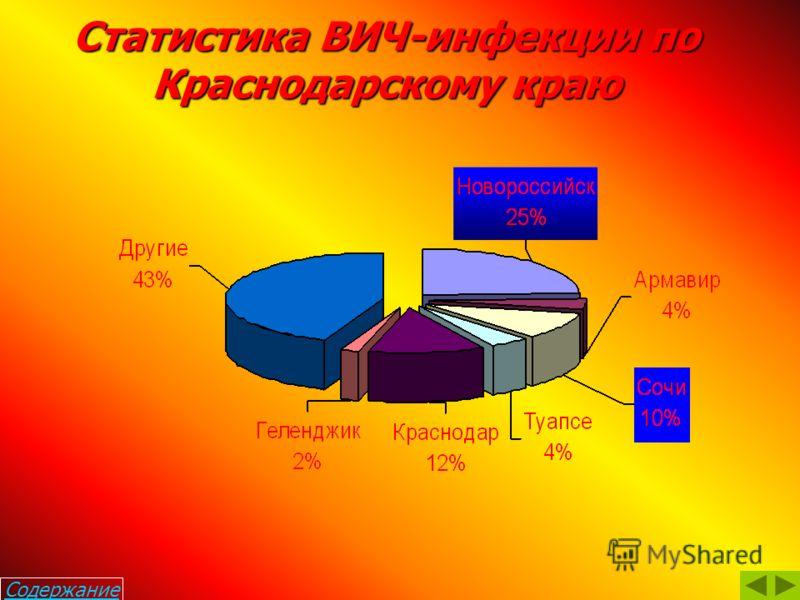 Распределение ВИЧ-инфицированных в России по полу и по годам выявления. Всего зарегистрировано 99 000 женщин с ВИЧ 43% Содержание