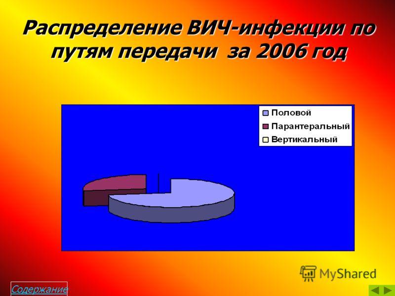 Распределение ВИЧ-инфицированных по районам г. Сочи (1987-2006гг)