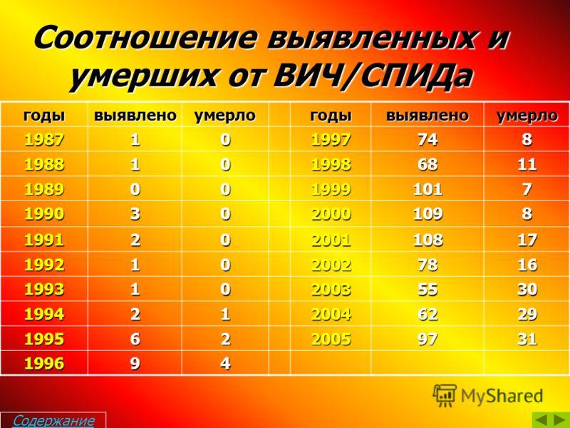 Распределение ВИЧ-инфекции по путям передачи за 2006 год Содержание