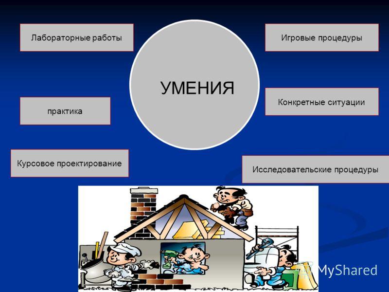 УМЕНИЯ Лабораторные работы практика Конкретные ситуации Курсовое проектирование Игровые процедуры Исследовательские процедуры