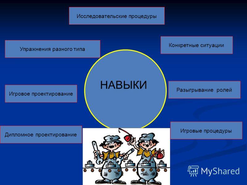 НАВЫКИ Игровое проектирование Игровые процедуры Дипломное проектирование Разыгрывание ролей Исследовательские процедуры Конкретные ситуации Упражнения разного типа